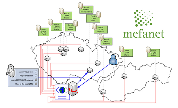 The MEFANET network involves all medical schools in the Czech Republic and Slovakia.
